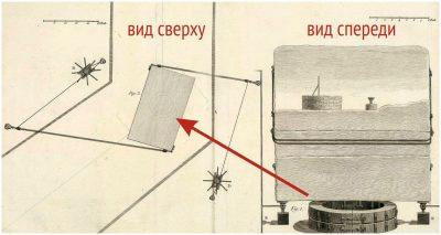 Картинка по гравюре из книги Карбури «Памятник во славу Петра Великого…», с уточнениями позволяет рассмотреть поворот Камня на кругообразной машине.